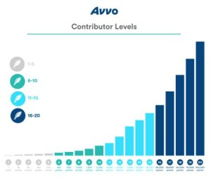 Contributer Levels